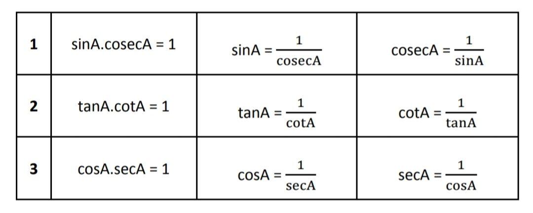 basic trigonometrc identities formula