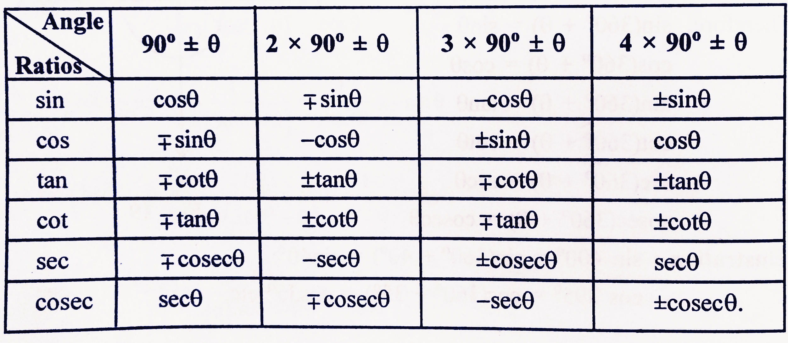 trigonometry formulas table list