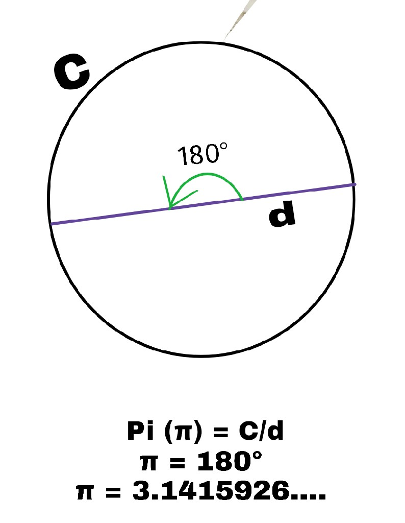 Value of pi facts